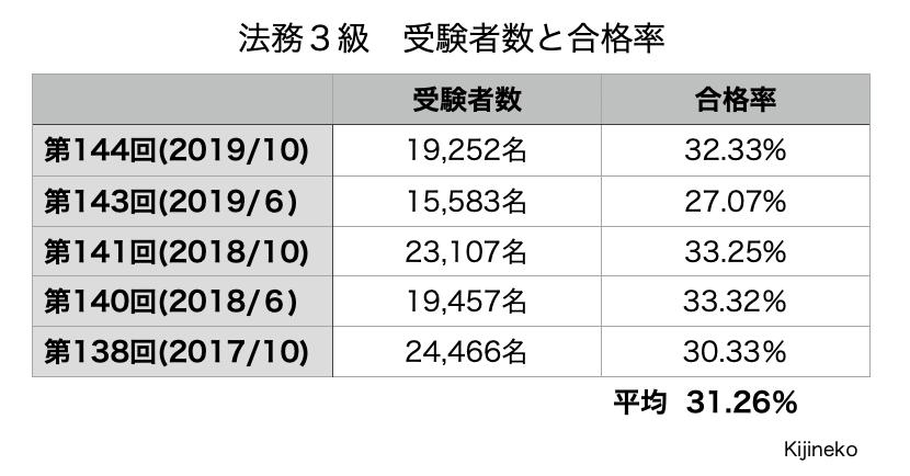 法務3級(合格率)の表