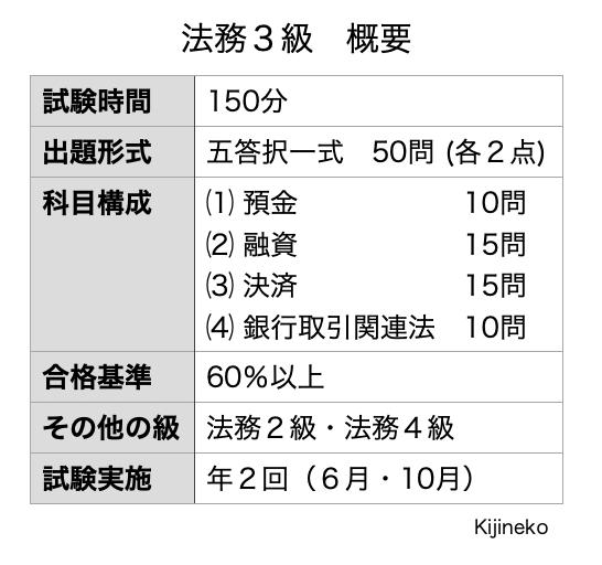 法務3級(概要)の表