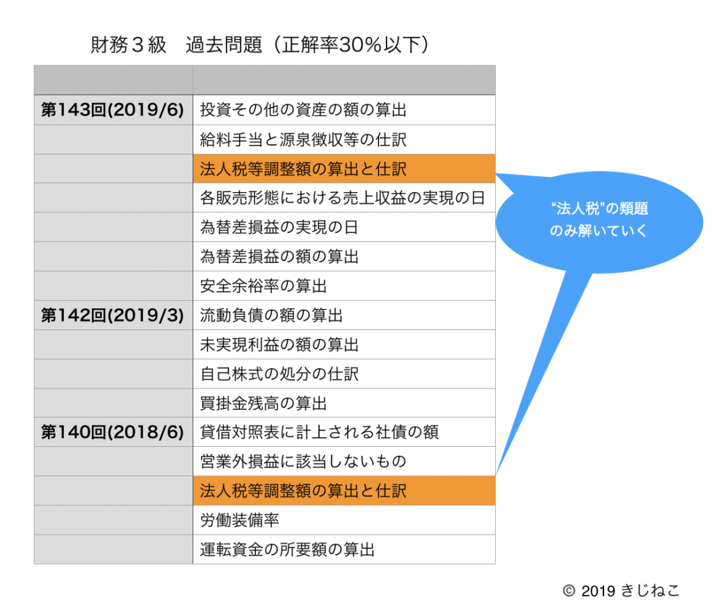 財務3級(過去問)類題の表