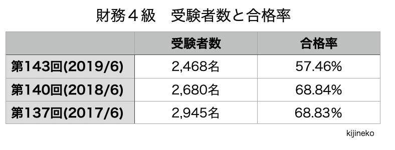 財務4級(合格率)の表