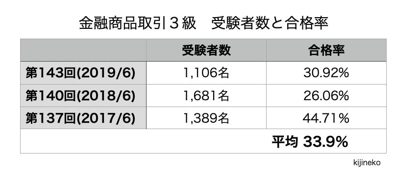 金融商品取引3級(合格率)