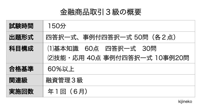 金融商品取引3級(概要)の表