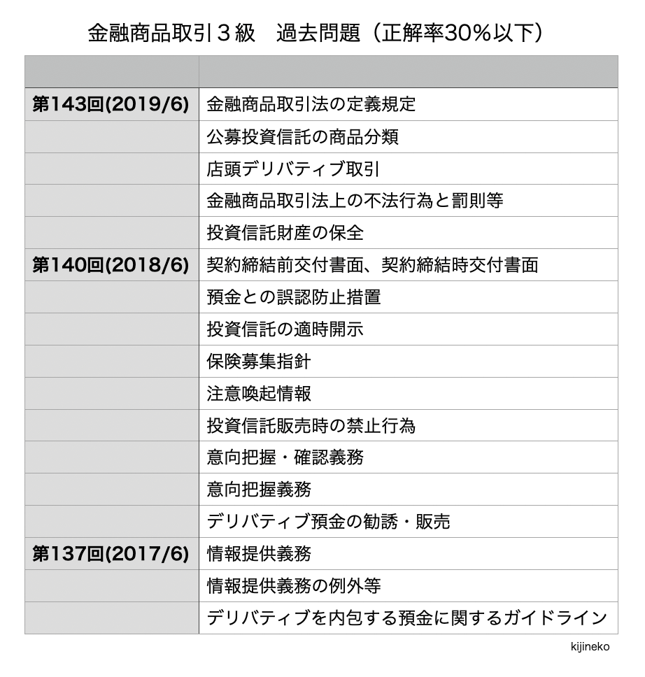 金融商品取引3級(過去問)の表