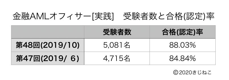 金融AMLオフィサー[実践](合格率)の表
