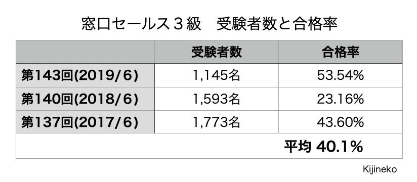 窓口セールス3級(合格率)