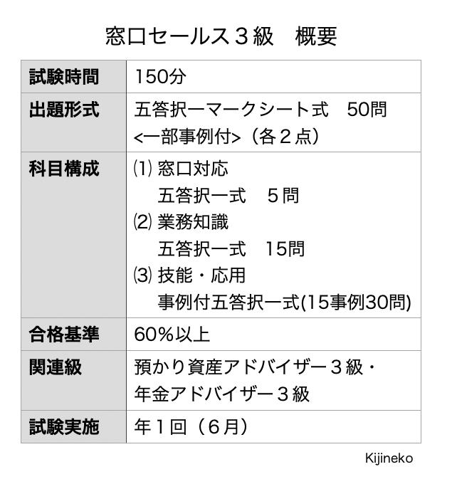 窓口セールス3級(概要)の表