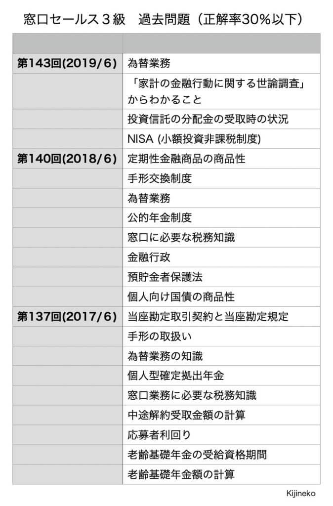 窓口セールス3級(過去問)の表