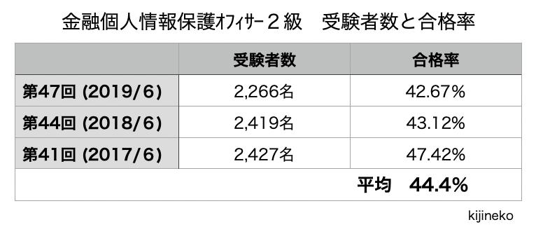 金融個人情報保護オフィサー2級(合格率)の表