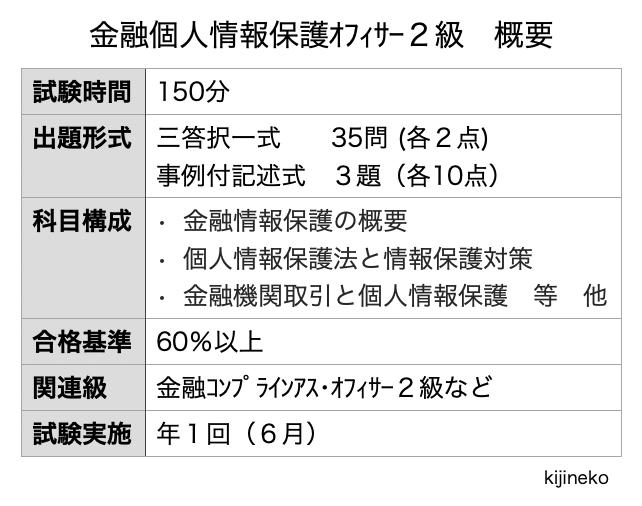 金融個人情報保護オフィサー2級(概要)の表