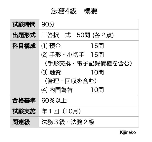 法務4級(概要)の表