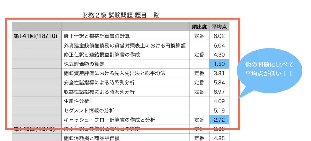 財務2級(平均点)の表