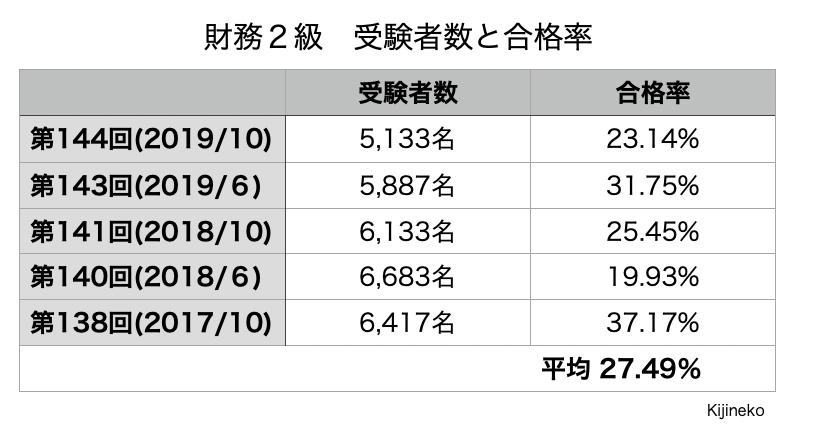 財務2級(合格率)の表