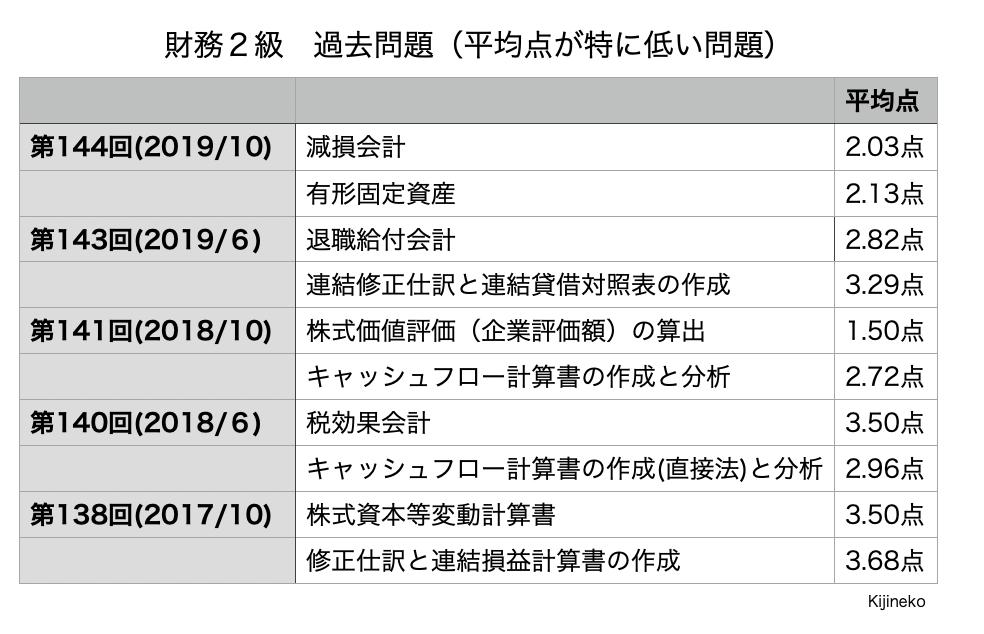 財務2級(過去問)の表
