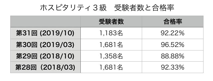 202003ホスピタリティ3級(合格率)の表