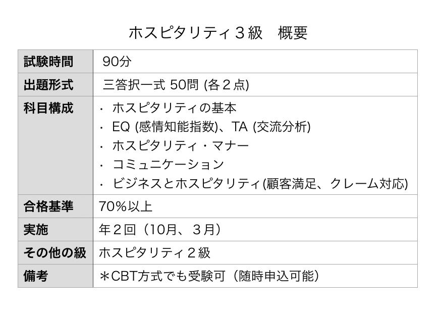 202003ホスピタリティ3級(概要)表