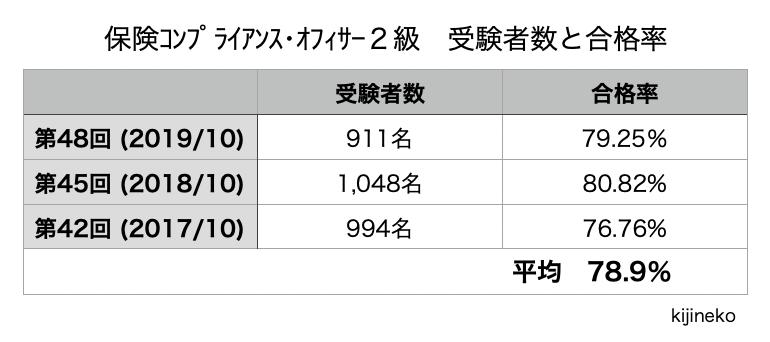 2020.10保険コンプライアンス・オフィサー2級(合格率)の表