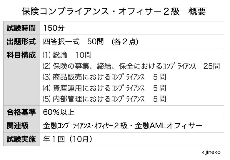 2020.10保険コンプライアンス・オフィサー2級(概要)の表