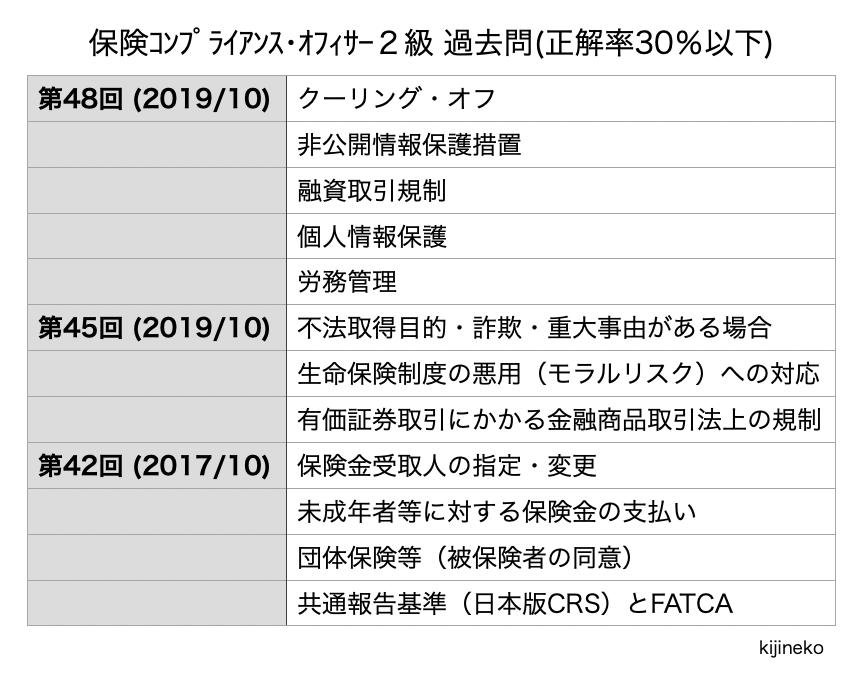 2020.10保険コンプライアンス・オフィサー2級(過去問)の表