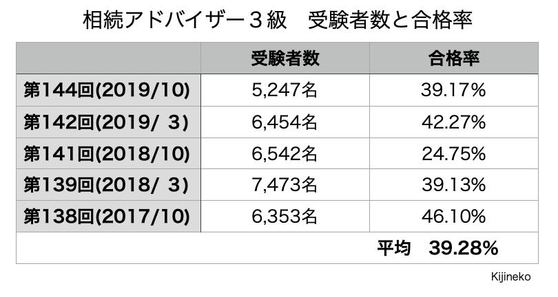 続アドバイザー3級(合格率)の表