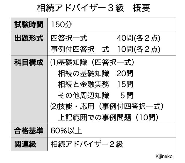 相続アドバイザー3級(概要)の表