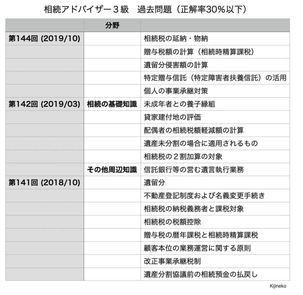 相続アドバイザー3級(過去問)の表