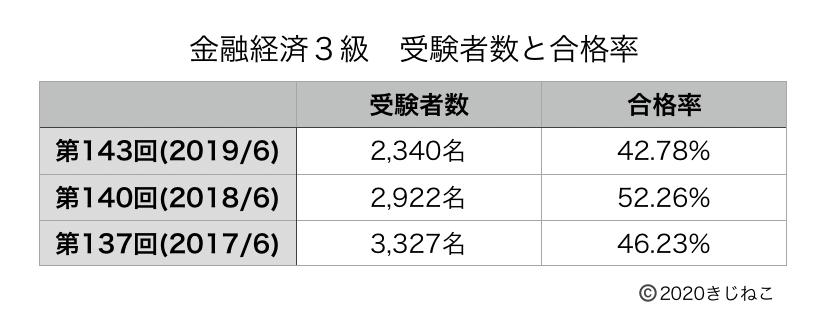 金融経済3級(合格率)の表