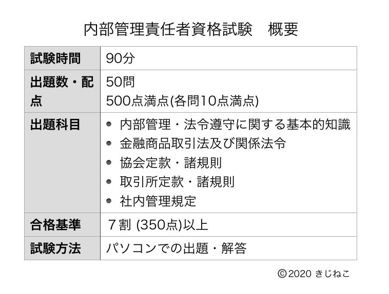 内部管理責任者資格試験概要表