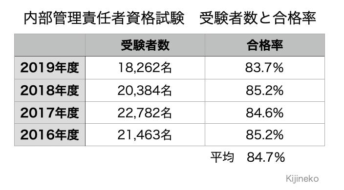 内部管理責任者資格試験受験者数と合格率の表