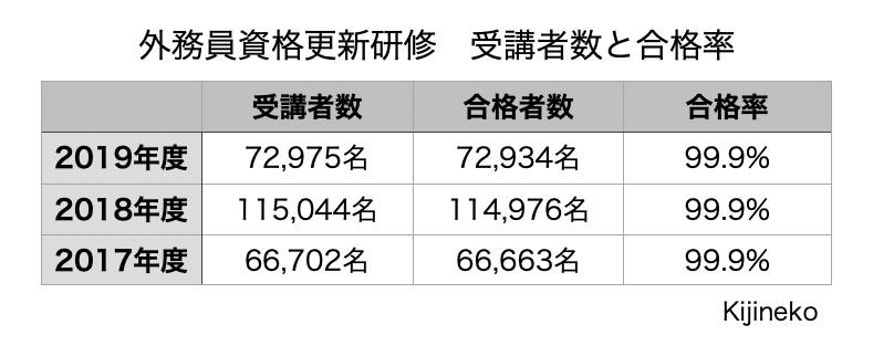 外務員資格更新研修の受講者数と合格率の表