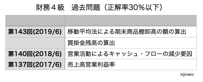 財務4級(過去問)の表