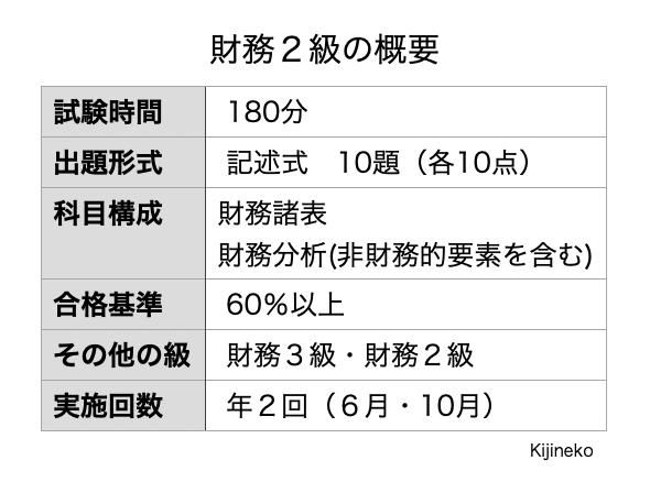 財務2級(概要)の表